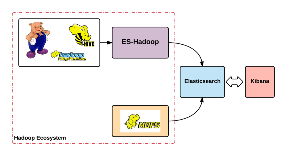 How to Offload Elasticsearch Indices to Hive (Hadoop)