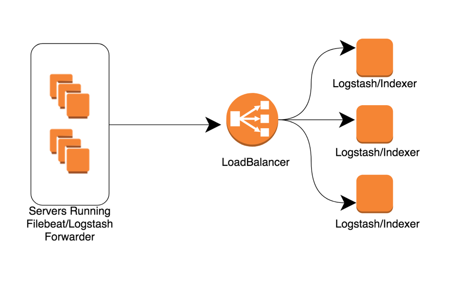 How to Deploy and Scale Logstash for a High Availability ELK