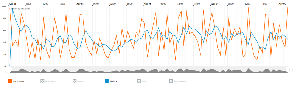 Weighted Moving-Average Pipeline Aggregations in Elasticsearch